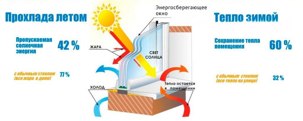Климатическая плёнка Прохлада в Таразе